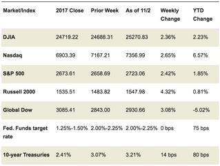 Market Week: November 5, 2018