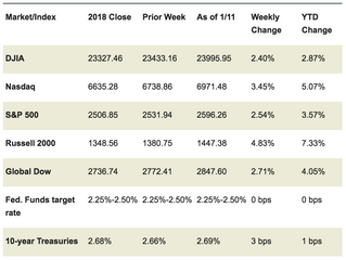 Market Week: January 14, 2019