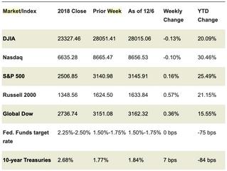 Market Week: December 9, 2019