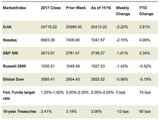 Market Week: November 19, 2018