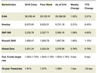 Market Week: February 18, 2020