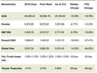 Market Week: March 16, 2020