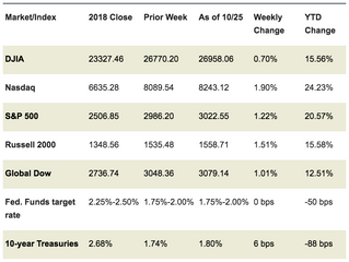 Market Week: October 28, 2019