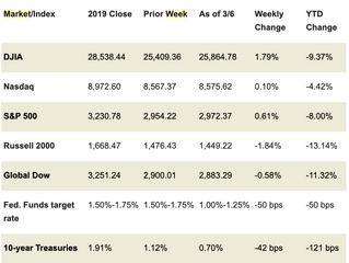 Market Week: March 9, 2020