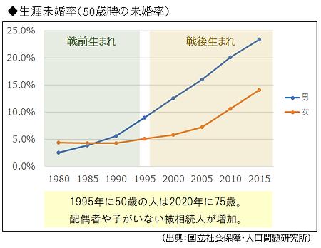 生涯未婚率.png