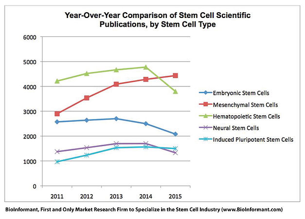 BioInformant Year-Over-Year Comparison of Stem Cell Scientific Publications, by Stem Cell Type