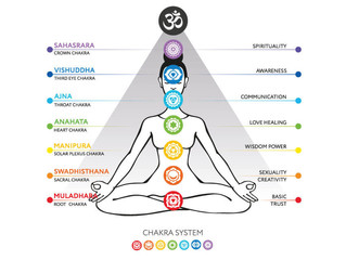 Understanding and working with Chakras