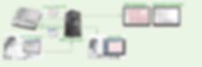 DICOM ekg cihazı ile HBYS entegrasyonu ve DICOM ekg görüntü aktarımı