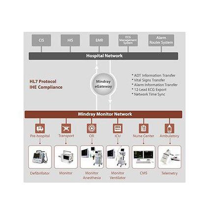 e-gateway hastane entegrasyonu