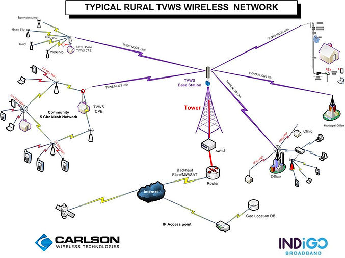 Typical Rural Broadband network V4.jpg