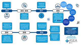 ASEA: 5 años de logros