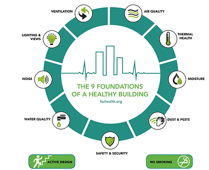9 Foundations of Healthy Buildings.png