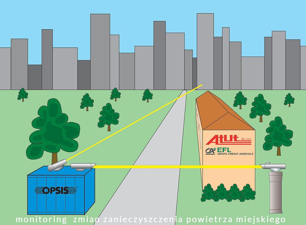 Europejski Fundusz Leasingowy oferuje leasing urządzeń do monitoringu zanieczyszczeń powietrza na terenach miejskich i podmiejskich
