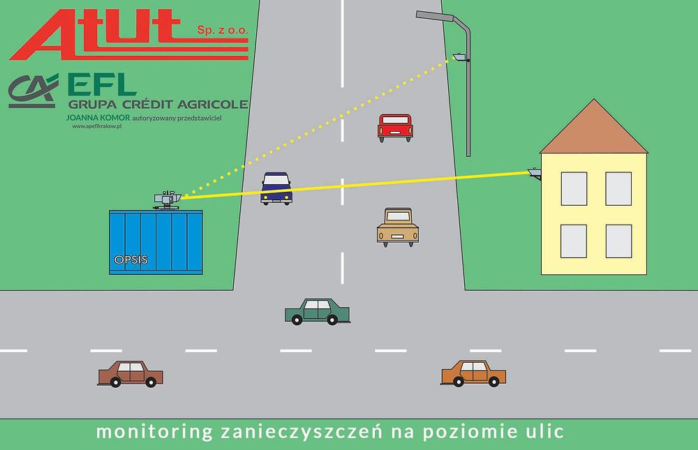 Autoryzowany Przedstawiciel Europejskiego Funduszu Leasingowego Kraków finansowanie leasingiem  urządzeń monitorujących stan jakości powietrza na terenach miejskich i na trasach obciążonych dużym ruchem samochodowym