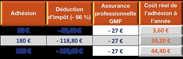 adhésion cotisation déduction assurance professionnelle GMF coût réel