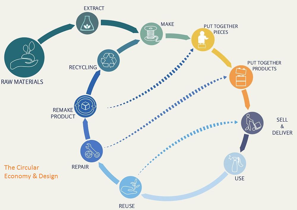 circular economy design