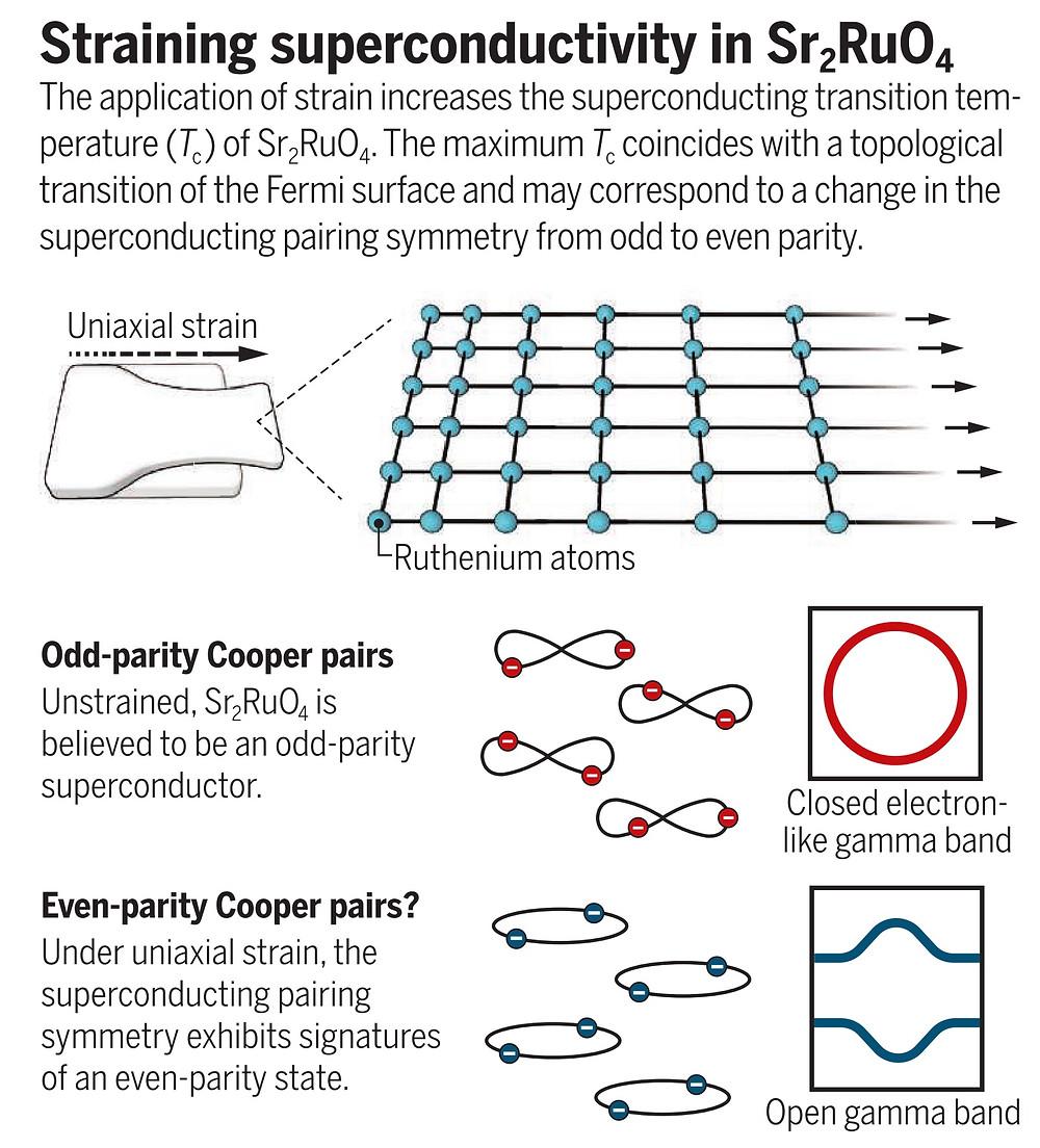 Straining Superconductivity Diagram
