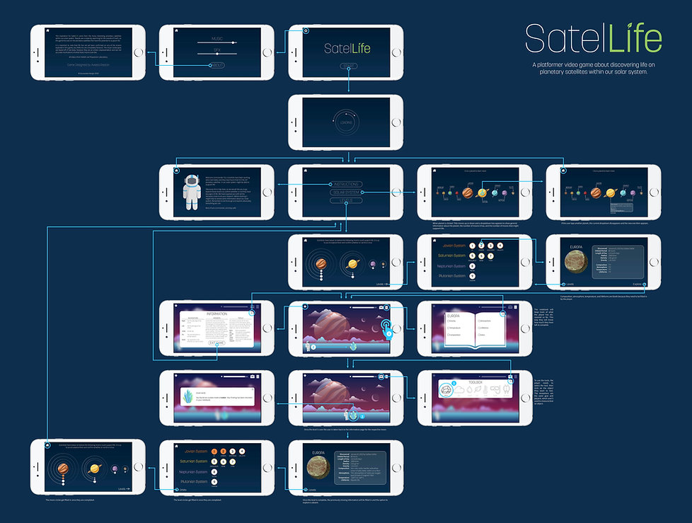 Satellife Prototype- Interaction Board.j