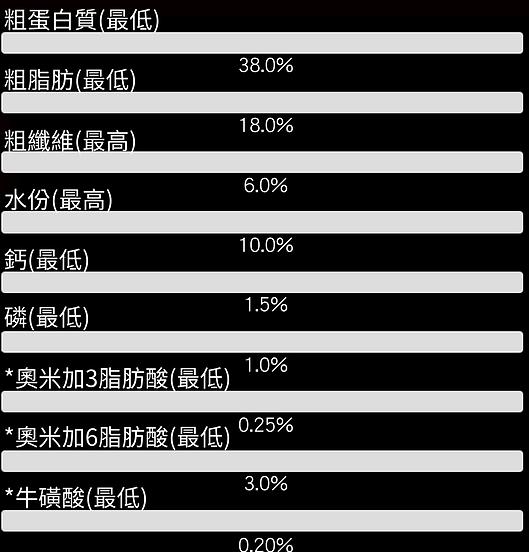 成份分析 黃-狗-乾 AI版 - 手機大字版.png
