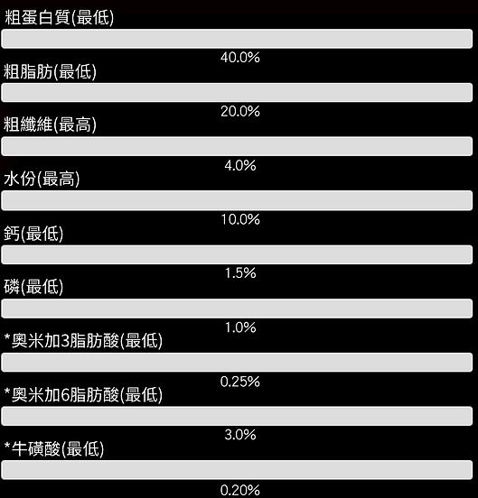 成份分析 黃-貓-乾 AI版.png