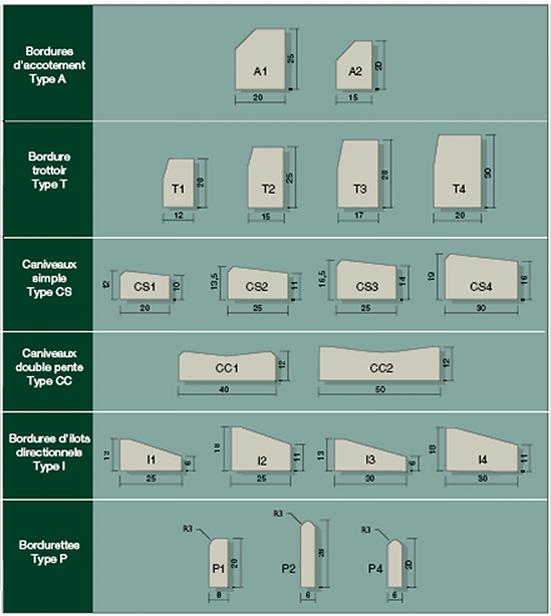 différentes bordures classées selon leurs usages