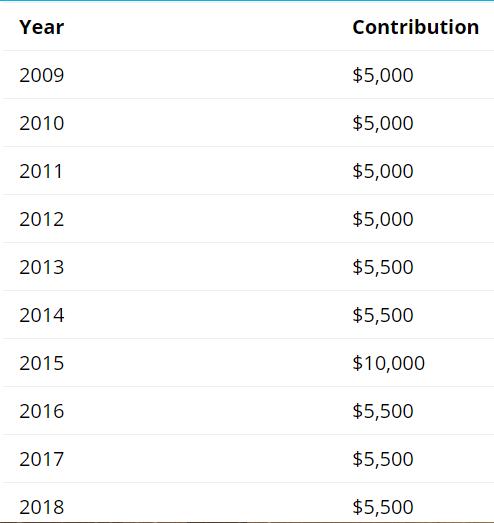 TFSA Contribution Limit List