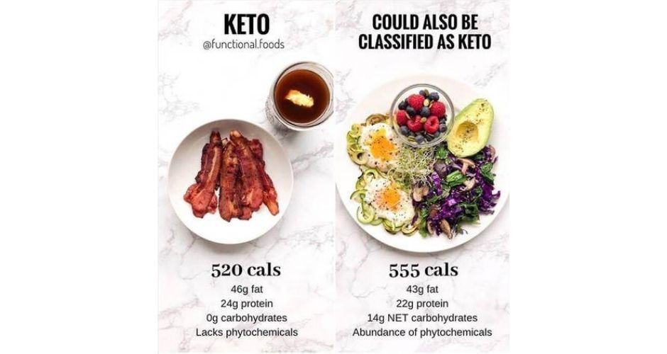 The Ketogenic Diet and Cancer