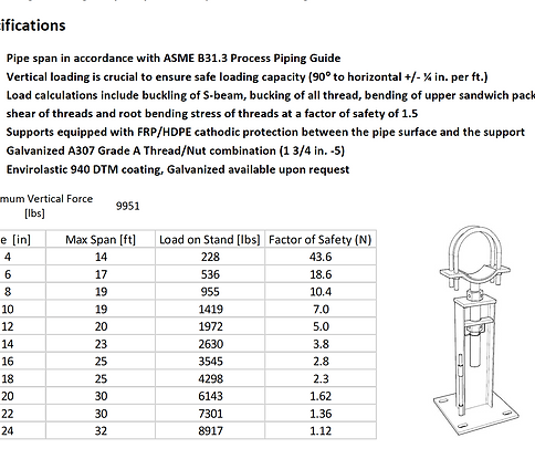 I-beam Pipe Support Specs
