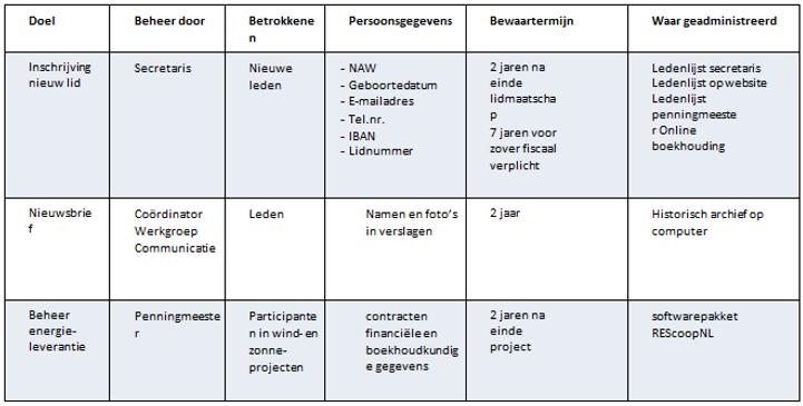 verwerkingsregister_tabel.png
