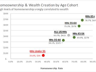 A Plea to Millennials: Build Wealth, Stop Renting