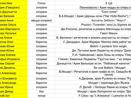 Cписок участников, прошедших во II тур по итогам первого дня I тура