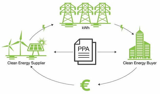 corporate-ppa-buyer-supplier-cycle-640w.