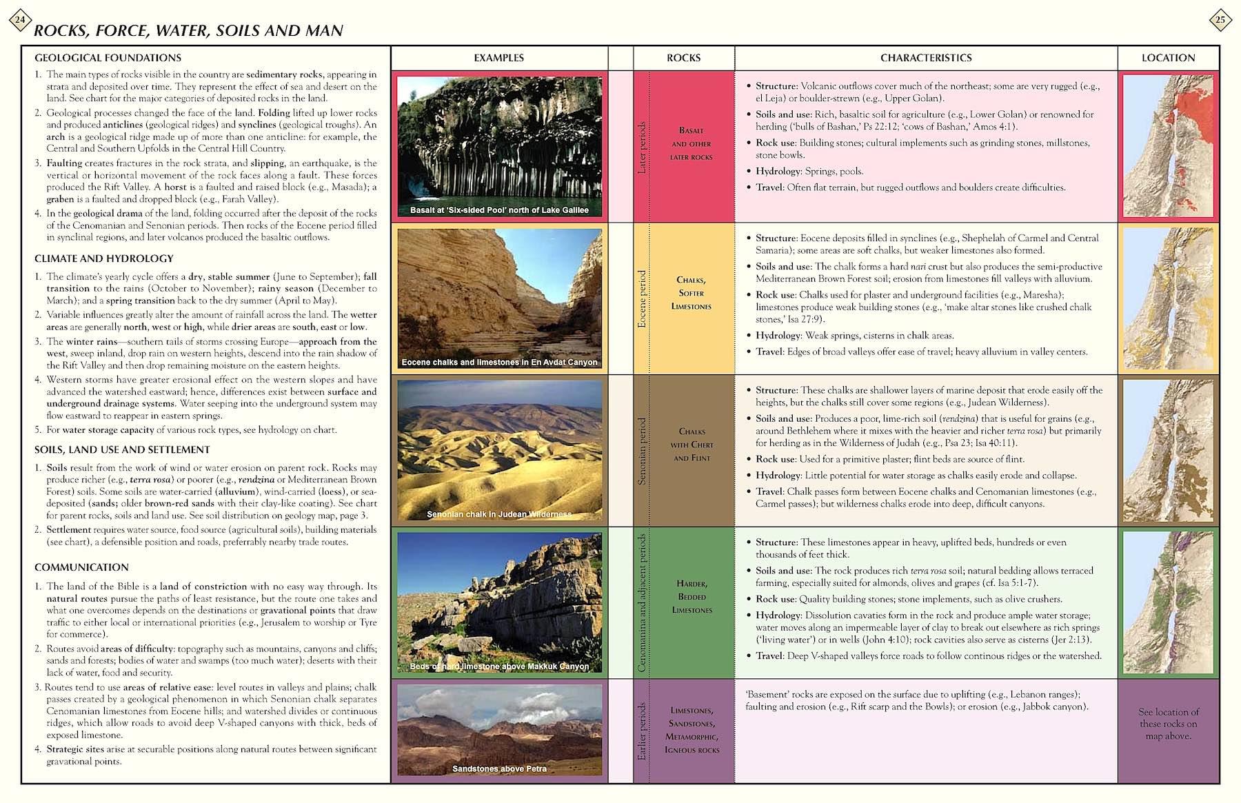 24-25 Rocks,Force,Water,Soils&Man