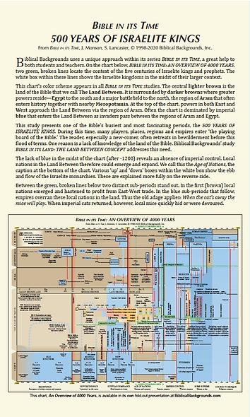 500 Years of Israelite Kings