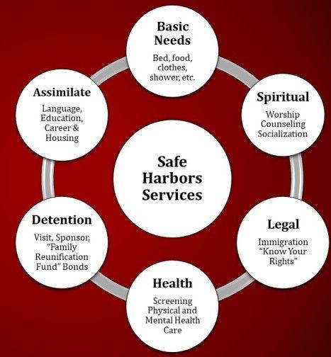 Safe Harbors.jpg