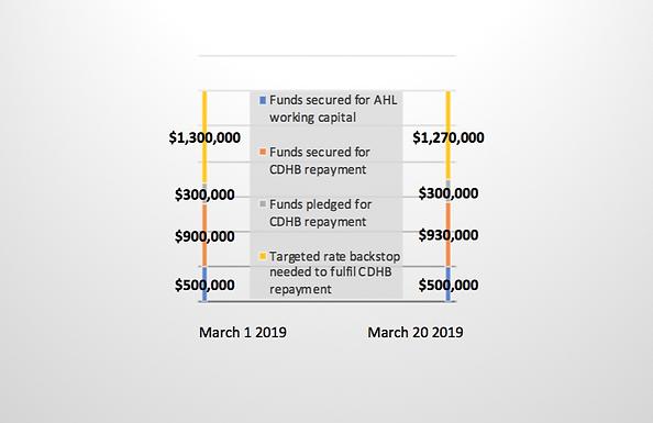 ACHT Fundraising Snapshot: progress toward $3 million target