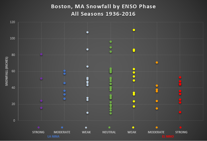 Boston 1936-2016