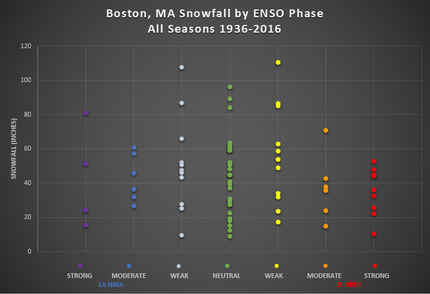 Seasonal snowfall distribution by ENSO phase for select cities...
