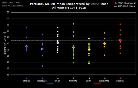 Portland ENSO Temp (2018).png