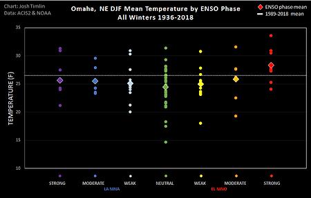 Omaha ENSO Temp (2018).png