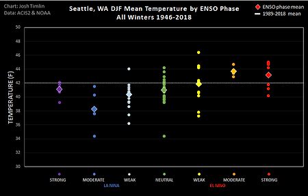 Seattle ENSO Temp (2018).png