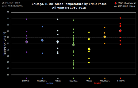 Chicago ENSO Temp (2018).png