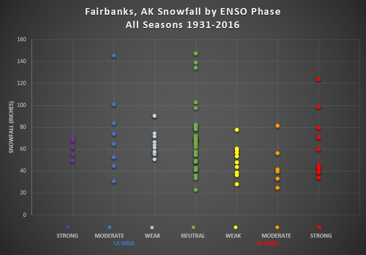 Fairbanks 1931-2016