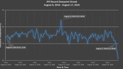 Record Dewpoint Streak at JFK