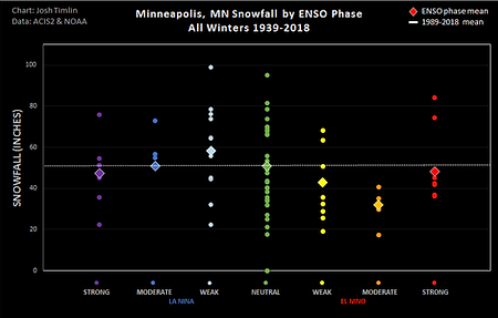 MSP ENSO Snow (2018).png