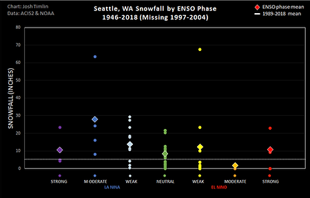 Seattle ENSO Snow (2018).png