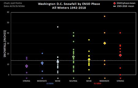 DC ENSO Snow (2018).png