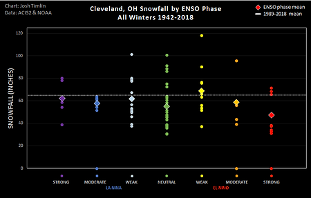 CLE ENSO Snow (2018).png