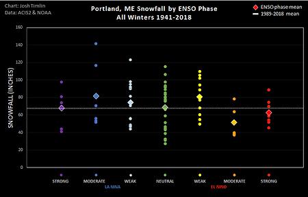 Portland ENSO Snow (2018).png