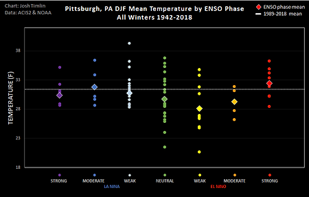 Pitts ENSO Temp (2018).png